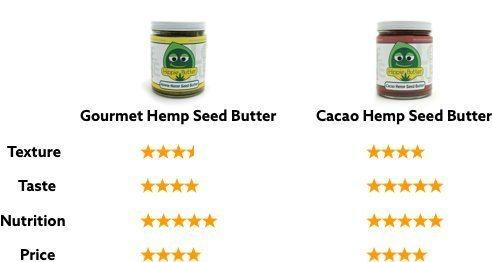 Hippie Buter Hemp Seed Butter Review Graph