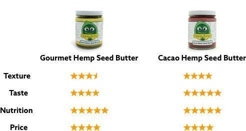 Hippie Buter Hemp Seed Butter Review Graph