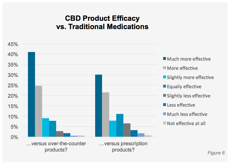cbd vs traditional medication efficacy