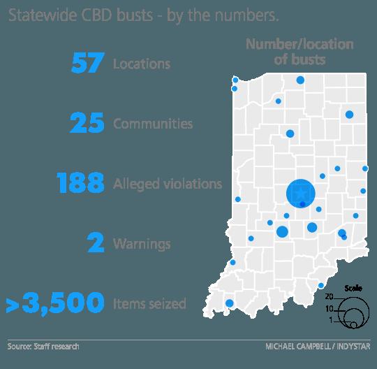 Indiana CBD Raid Stats