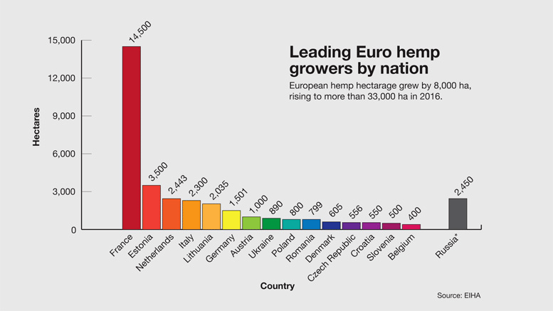 leading hemp growers in Europe