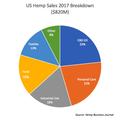 US hemp sales reached $820 million in 2017, with CBD oil and personal care products generating the most sales. (Source: Hemp Business Journal)