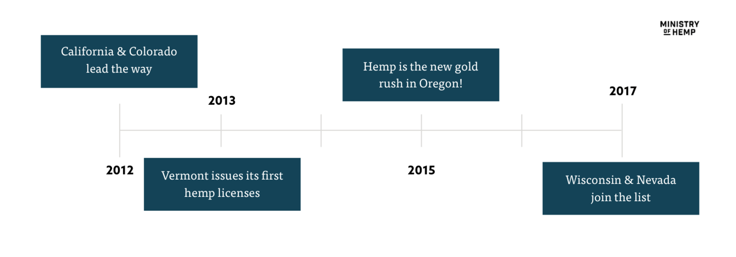 Hemp legalization timeline: From California to Vermont, Nevada, Oregon and Wisconsin.